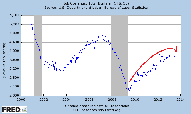 Seasonally Adjusted Job Openings