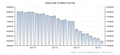 Spain Loans to the Private Sector 09.2013