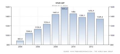 Spanish GDP