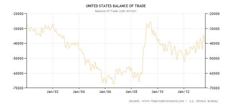 U.S. Balance of Trade 08.2013
