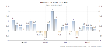U.S. Retail Sales Month to Month