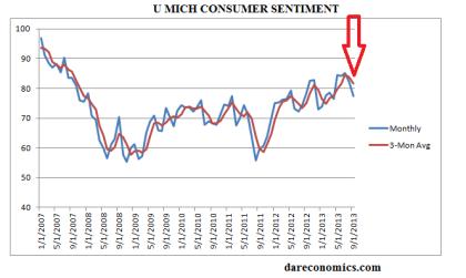 UM Consumer Sentiment Through September 2013