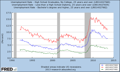Unemployment Rate vs. Education Attainment