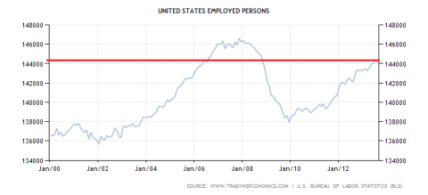 US Employed Workers 09.2013