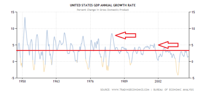 US GDP Performance From 1948