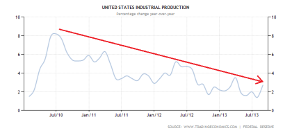 US Industrial Production Through August 2013