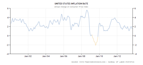 US Inflation Rate YoY