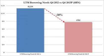 US Treasury Borrowing Needs