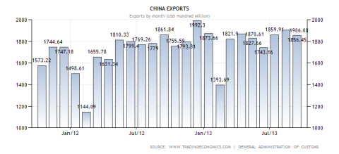 China Exports Last 24 Months