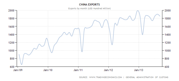 China Exports Through Sept 2013