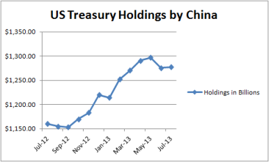 Chinese T-Bill Holdings