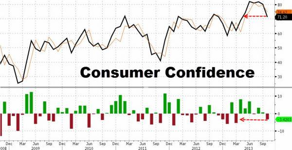 Conference Board Consumer Confidence 10.2013