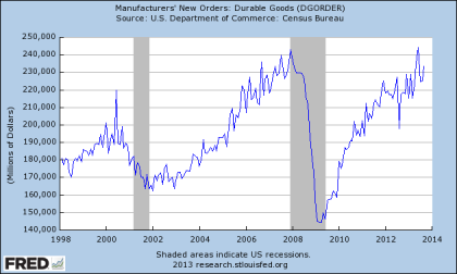 Durable Goods Orders Through 09.2013