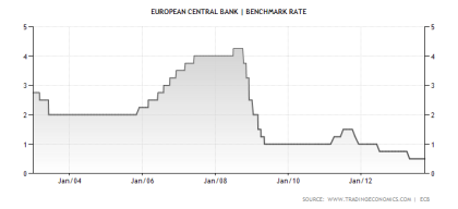 ECB Benchmark Rate Through October 2013