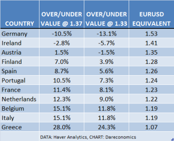 Euro Fair Value at 1.37