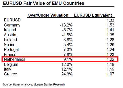 Euro Fair Value Netherlands
