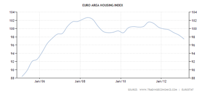 Eurozone Housing Index