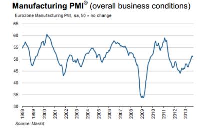 Eurozone Markit PMI 10.2013