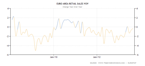 Eurozone Retail Sales YoY Performance