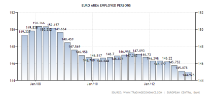 Eurozone Total Employed Persons