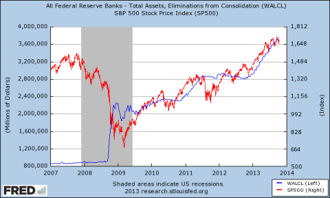 Fed Balance Sheet vs. SP500 10.2013