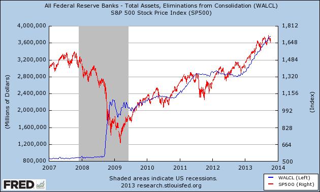 Fed Balance Sheet vs. SP500 10.2013