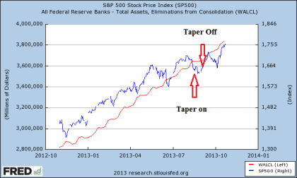 Fed Balance Sheet vs. SP500 Last Year