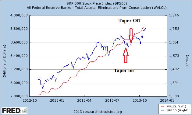 Fed Balance Sheet vs. SP500 Last Year