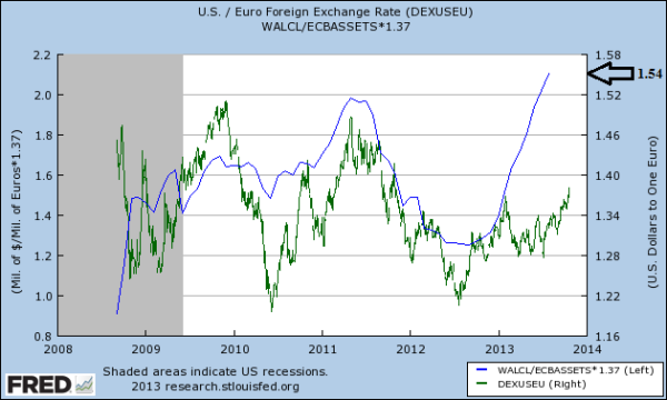 Fed-ECB Balance Sheet Ratio versus USDEUR