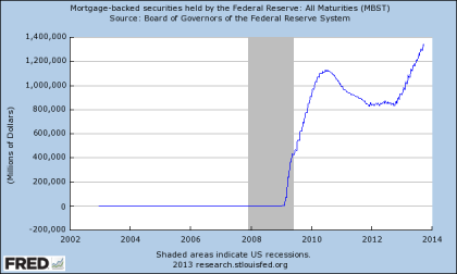 Fed Holdings of MBS