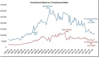Foreclosure starts vs sales