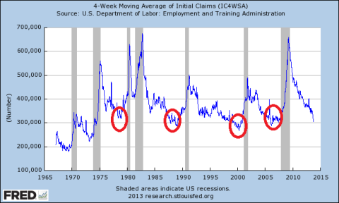 Four Week Average Initial Claims through 09.27.2013