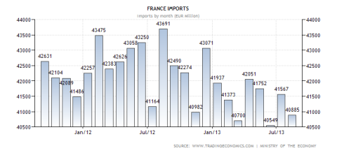 French Imports