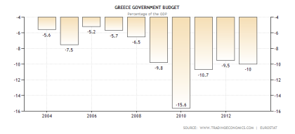Greek Government Budget Deficit Ratio