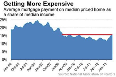 Housing Affordbability Index