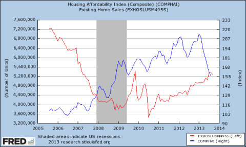 Housing Sales vs Affordability Index