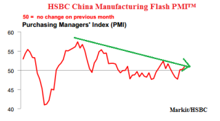 HSBC China Flash PMI 10.2013
