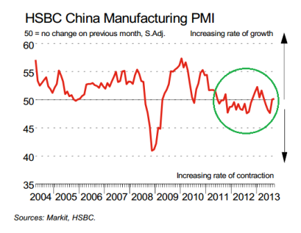 HSBC China PMI 10.2013