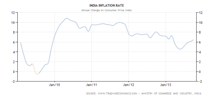 INDIA CPI through September 2013