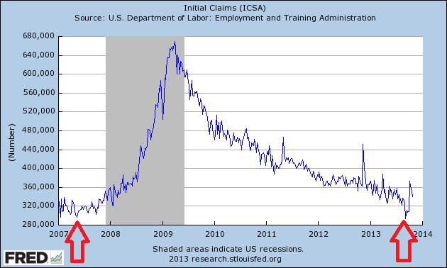 Initial Jobless Claims Through 10.26.2013