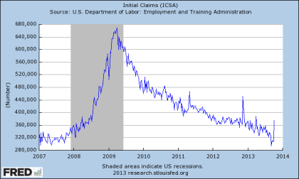 Initial Unemployment Claims Through 10.05.2013