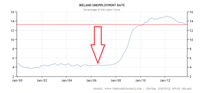 Irish Unemployment Rate Through September 2013