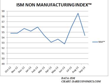 ISM NMI 10.03.2013