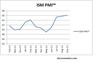 ISM PMI 10.2013