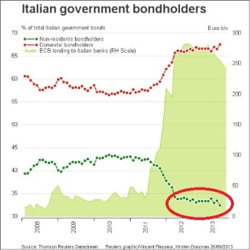 Italian Government Debt