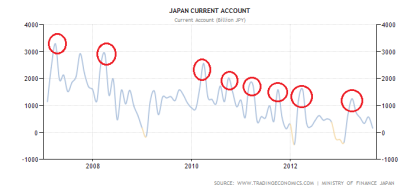 Japanese Current Account Balance