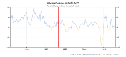 Japanese GDP Performance From 1981