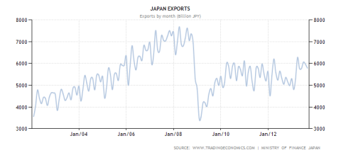 Japanese Exports