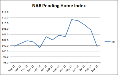 NAR Pennding Home Index through 09.2013