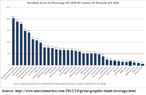 Net Bank Assets as a Percentage of Host Country GDP